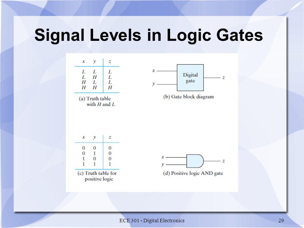 Signal Levels in Logic Gates