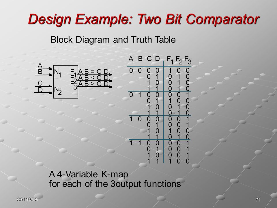 Ct455 computer organization k map ppt video online download for 1 bit comparator truth table