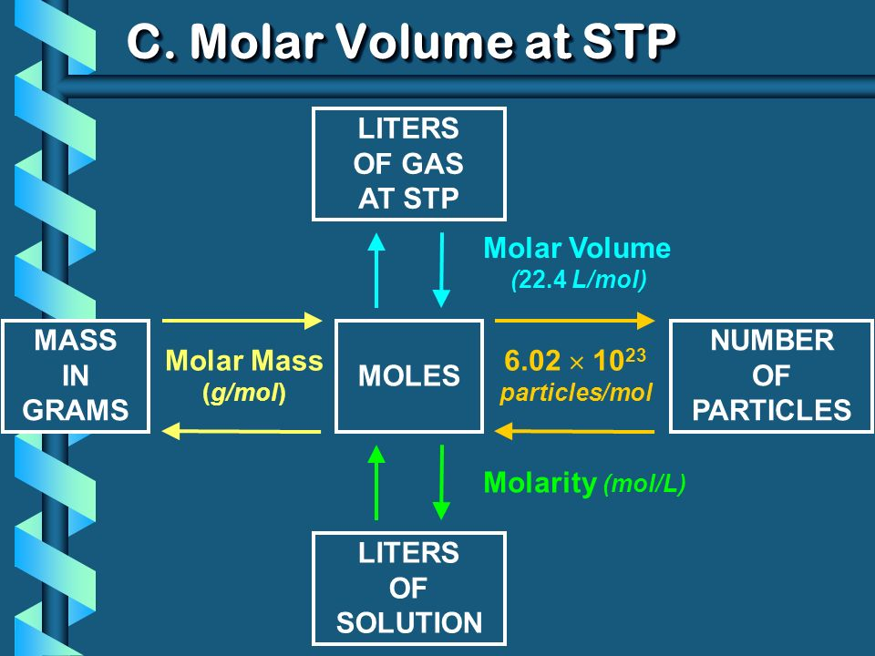 C. Molar Volume at STP LITERS OF GAS AT STP Molar Volume MASS IN GRAMS