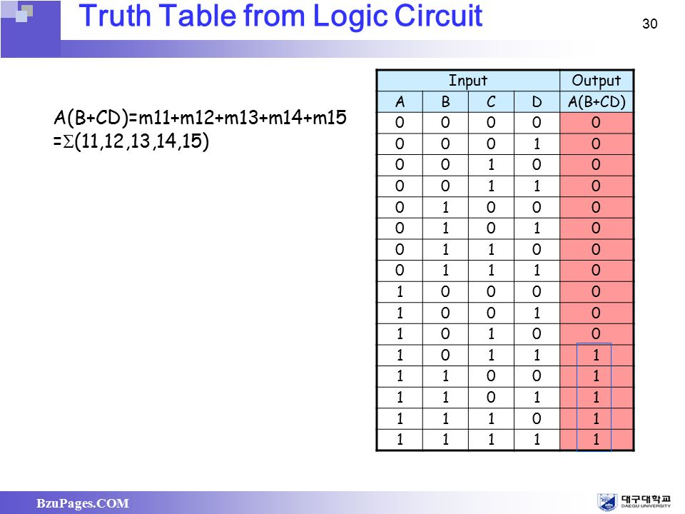 Ch 4 boolean algebra and logic simplification ppt video - Table circuit ...