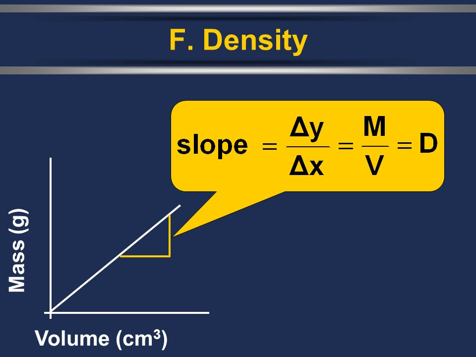 F. Density Mass (g) Volume (cm3)