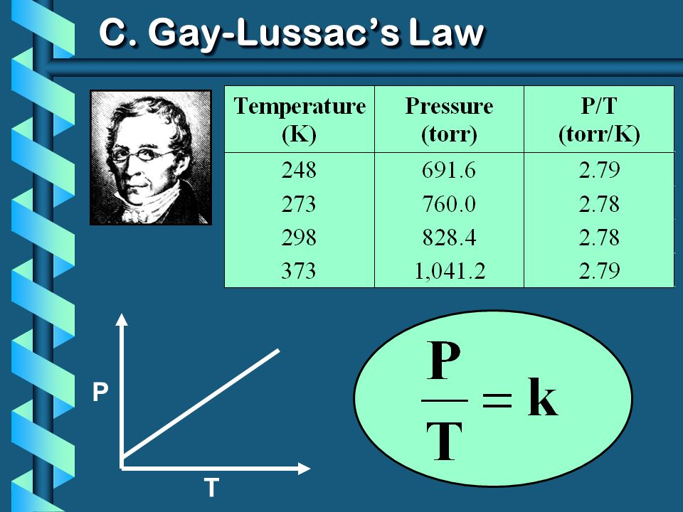 C. Gay-Lussac's Law P T
