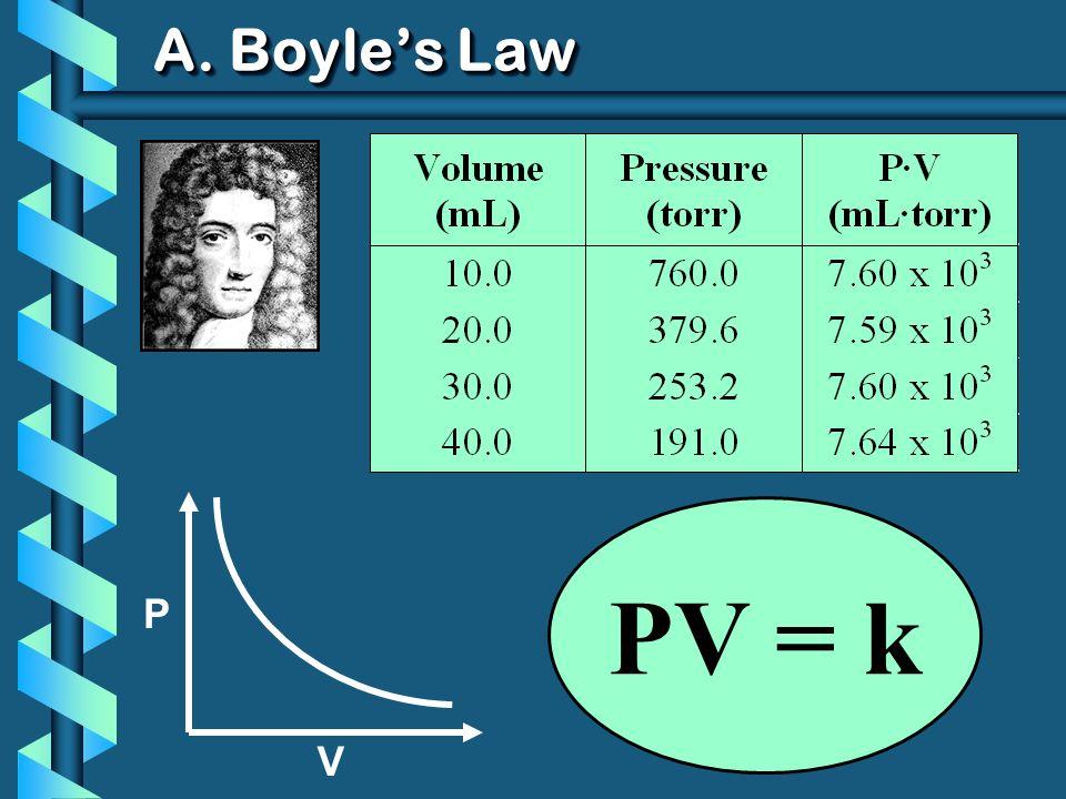 A. Boyle's Law P V PV = k