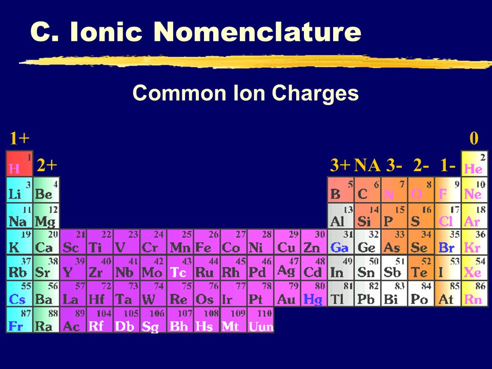 C. Ionic Nomenclature Common Ion Charges 1+ 2+ 3+ NA 3- 2- 1-