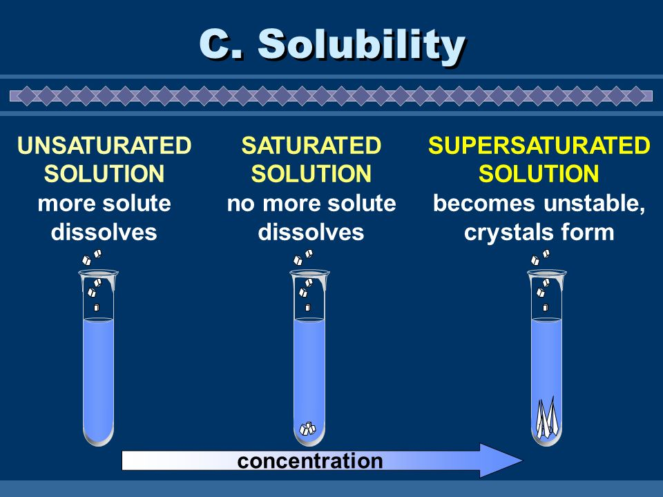 C. Solubility UNSATURATED SOLUTION more solute dissolves