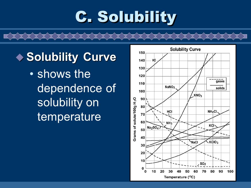 C. Solubility Solubility Curve