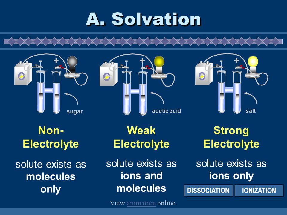 A. Solvation Non- Electrolyte Weak Electrolyte Strong Electrolyte