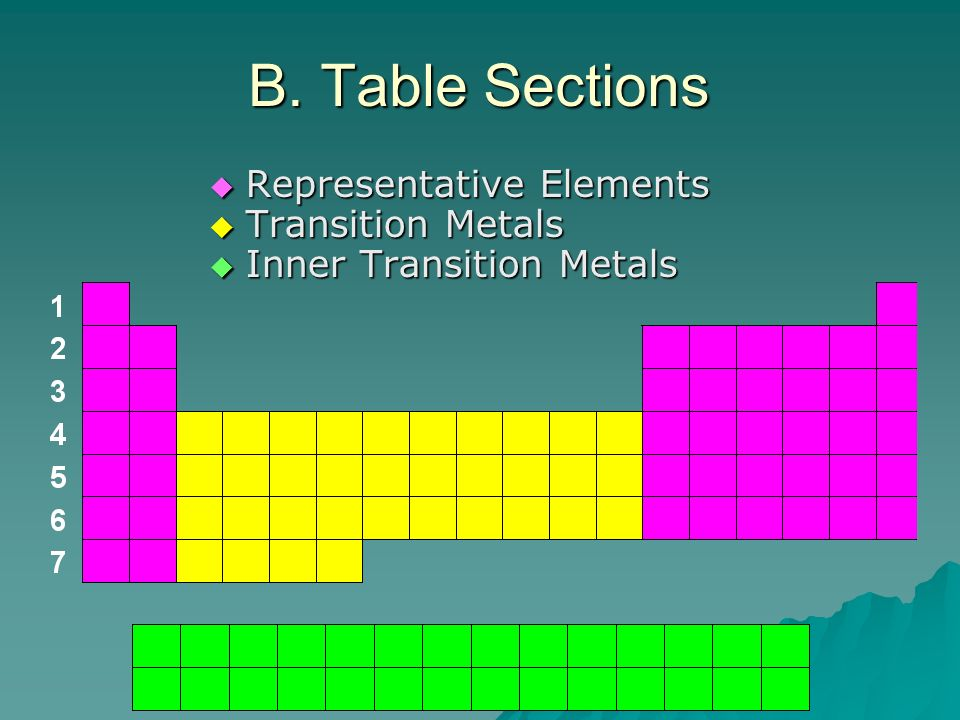 B. Table Sections Representative Elements Transition Metals