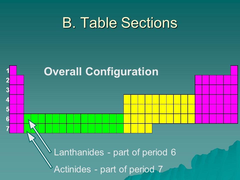 B. Table Sections Overall Configuration Lanthanides - part of period 6