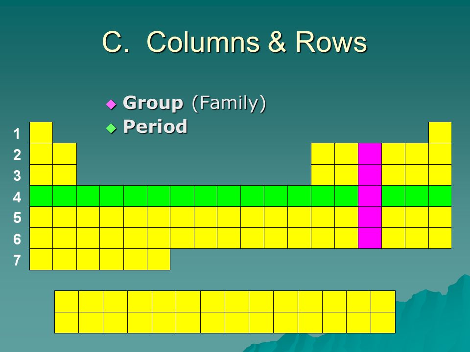 C. Columns & Rows Group (Family) Period