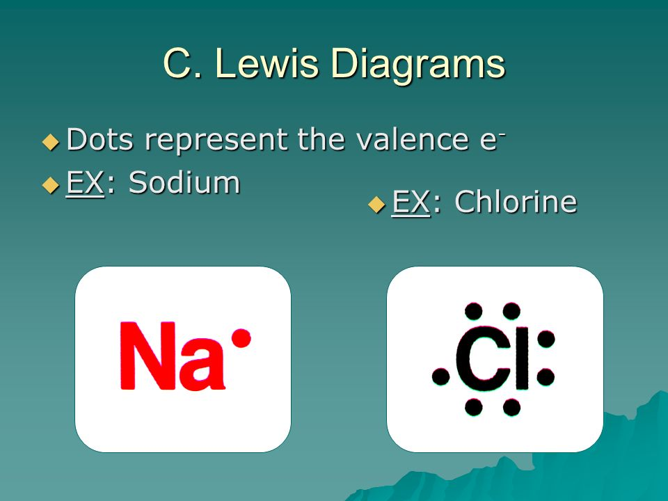 C. Lewis Diagrams Dots represent the valence e- EX: Sodium