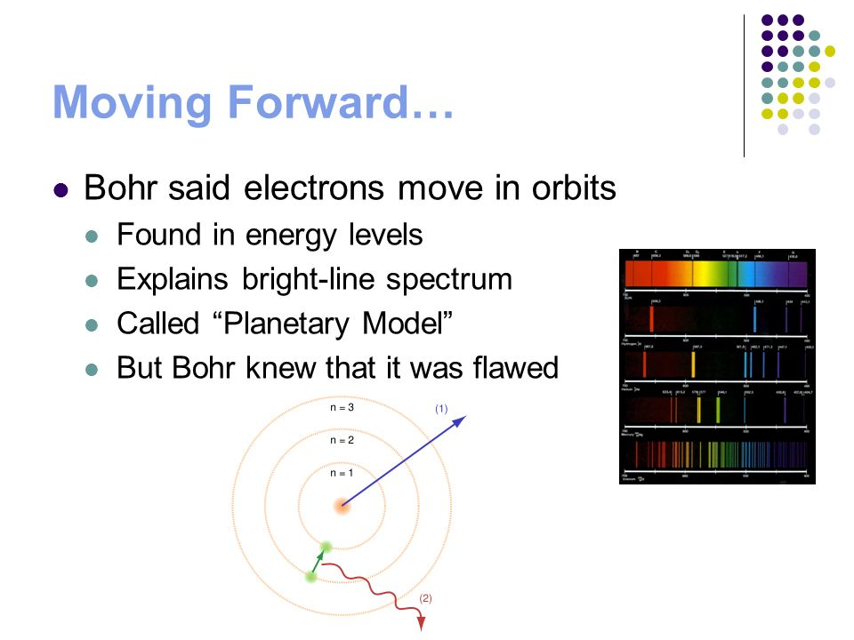 Moving Forward… Bohr said electrons move in orbits