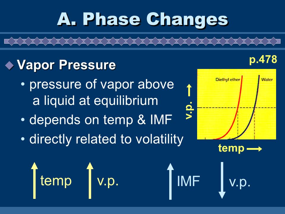 A. Phase Changes temp v.p. IMF v.p. Vapor Pressure