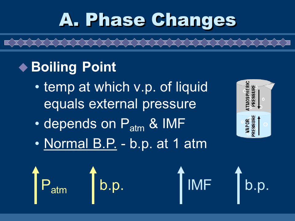 A. Phase Changes Patm b.p. IMF b.p. Boiling Point