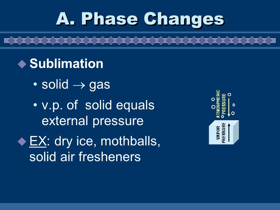 A. Phase Changes Sublimation solid  gas
