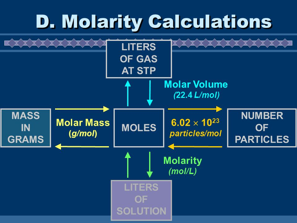 D. Molarity Calculations