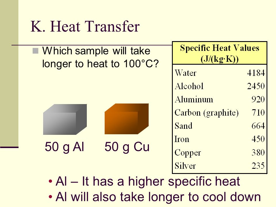 K. Heat Transfer 50 g Al 50 g Cu Al – It has a higher specific heat