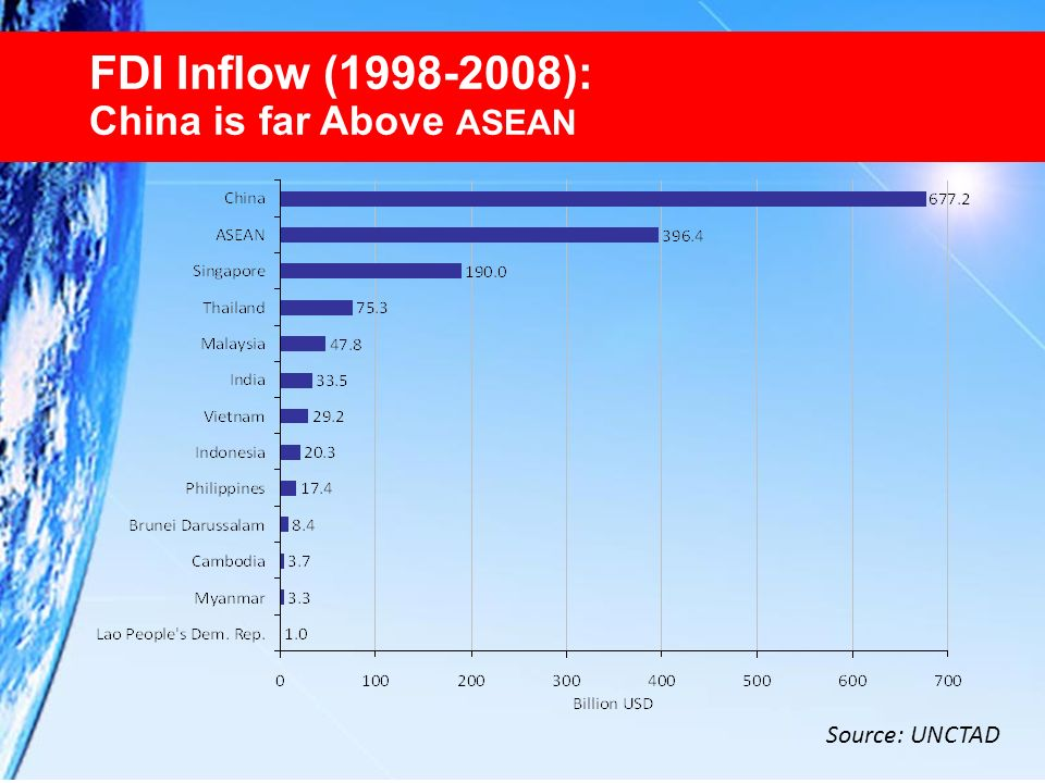 FDI Inflow (1998-2008): China is far Above ASEAN