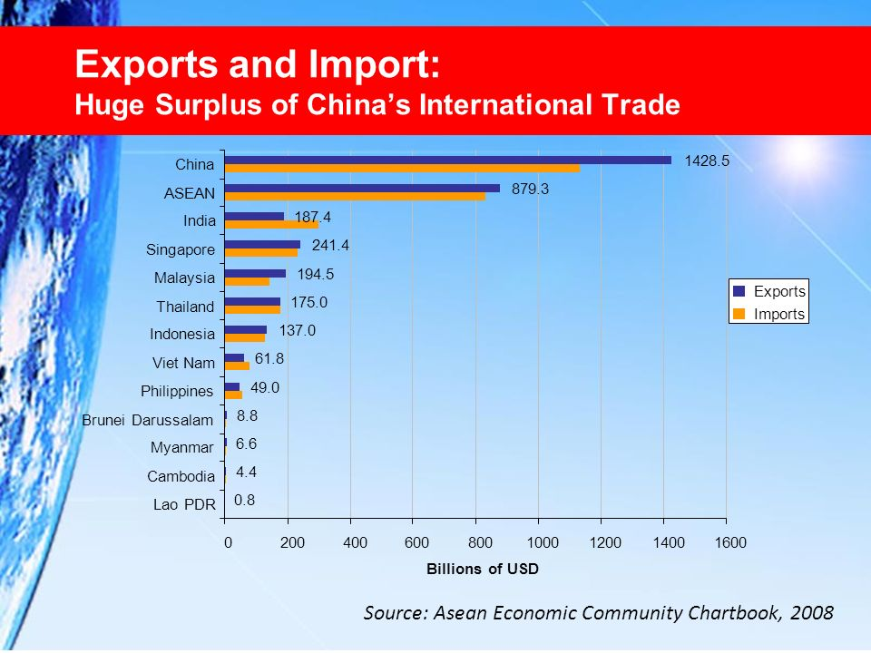 Exports and Import: Huge Surplus of China's International Trade