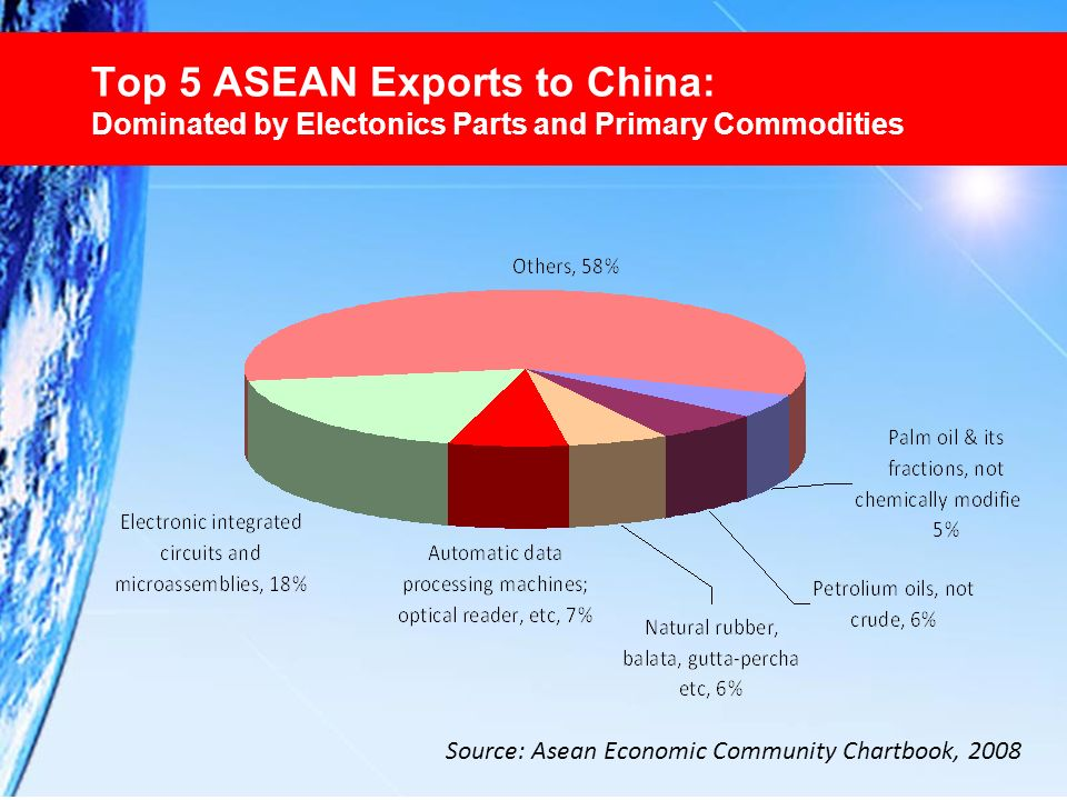 Top 5 ASEAN Exports to China: Dominated by Electonics Parts and Primary Commodities