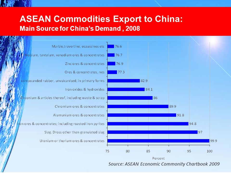 ASEAN Commodities Export to China: Main Source for China's Demand , 2008