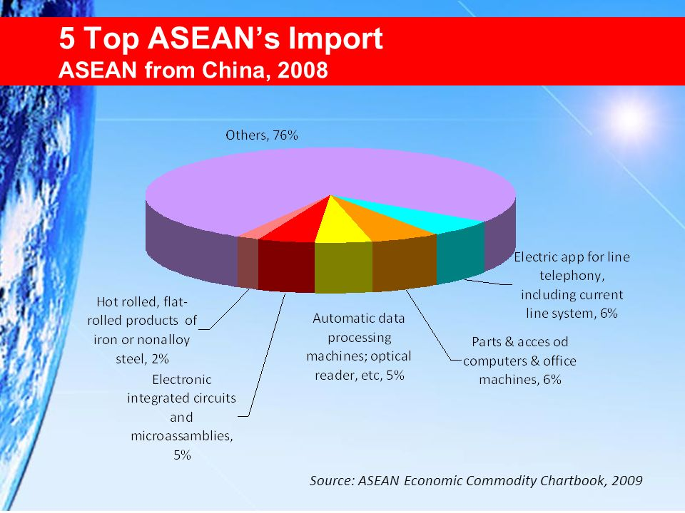 5 Top ASEAN's Import ASEAN from China, 2008