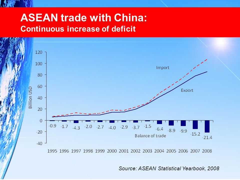 ASEAN trade with China: Continuous increase of deficit