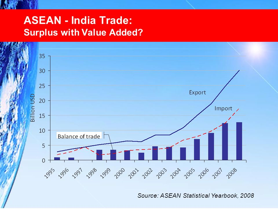 ASEAN - India Trade: Surplus with Value Added