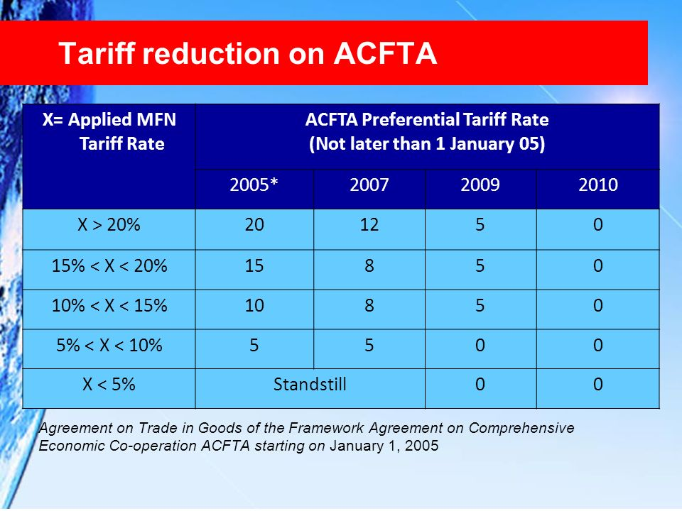 Tariff reduction on ACFTA
