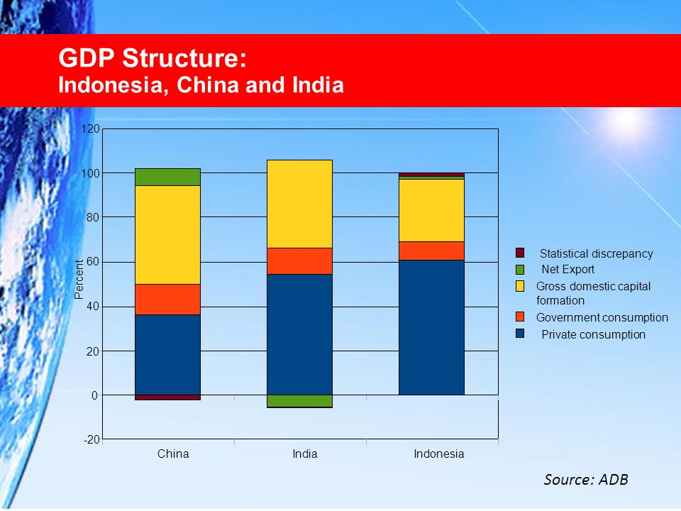 GDP Structure: Indonesia, China and India