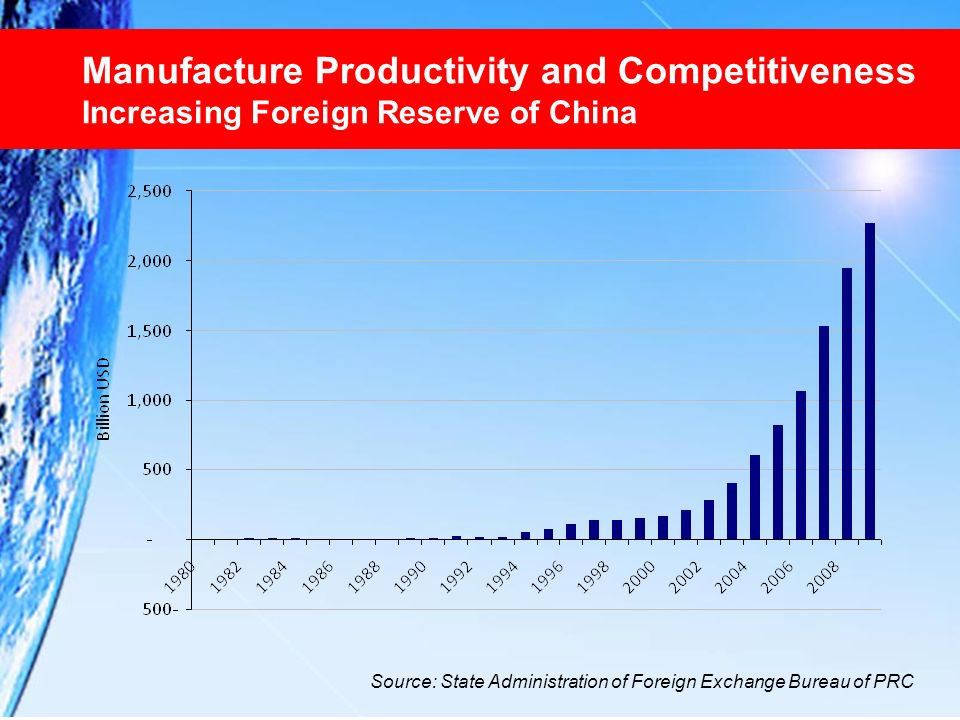 Manufacture Productivity and Competitiveness Increasing Foreign Reserve of China