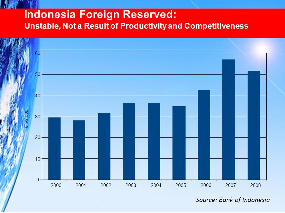 Indonesia Foreign Reserved: Unstable, Not a Result of Productivity and Competitiveness