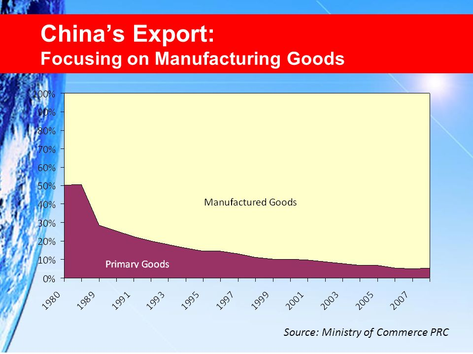 China's Export: Focusing on Manufacturing Goods