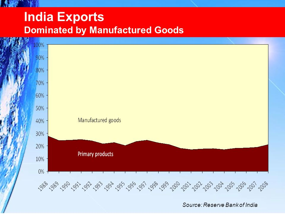 India Exports Dominated by Manufactured Goods Primary Product
