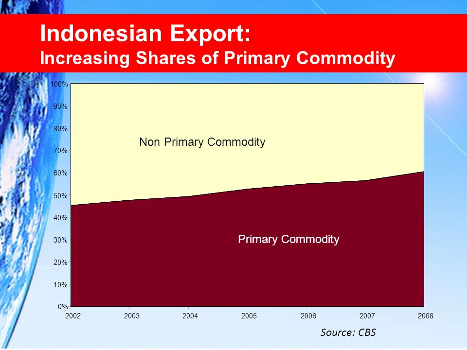 Indonesian Export: Increasing Shares of Primary Commodity
