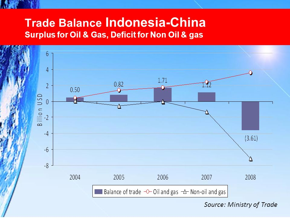 Trade Balance Indonesia-China Surplus for Oil & Gas, Deficit for Non Oil & gas