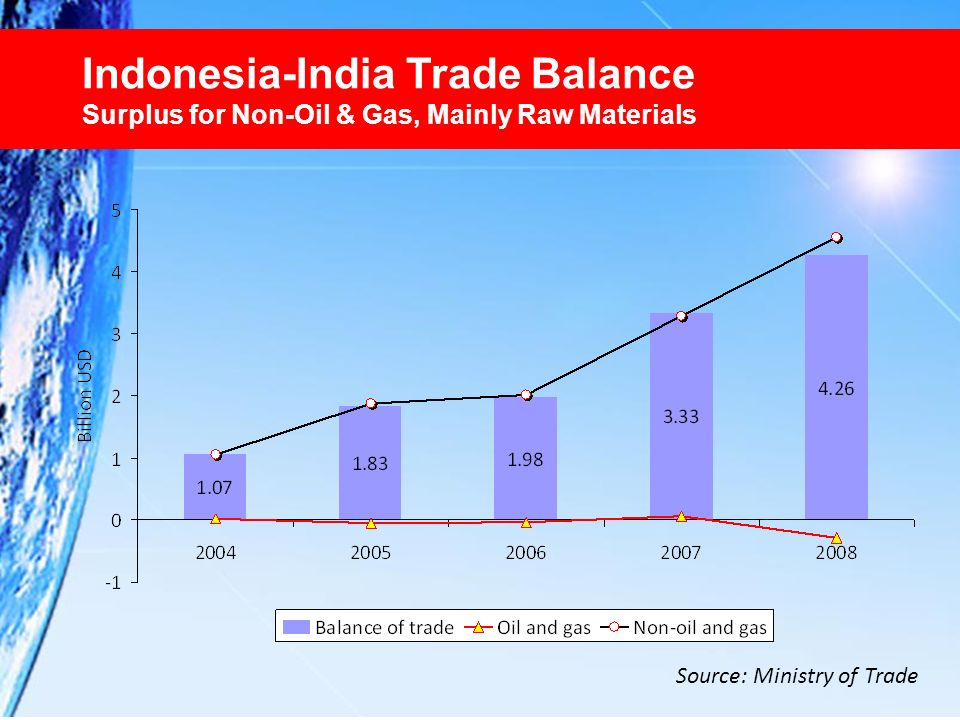 Indonesia-India Trade Balance Surplus for Non-Oil & Gas, Mainly Raw Materials