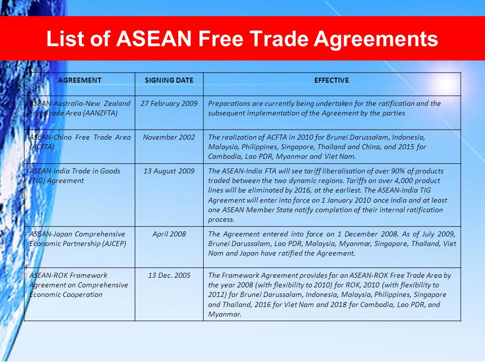 List of ASEAN Free Trade Agreements