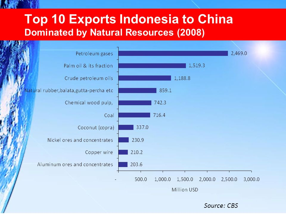 Top 10 Exports Indonesia to China Dominated by Natural Resources (2008)