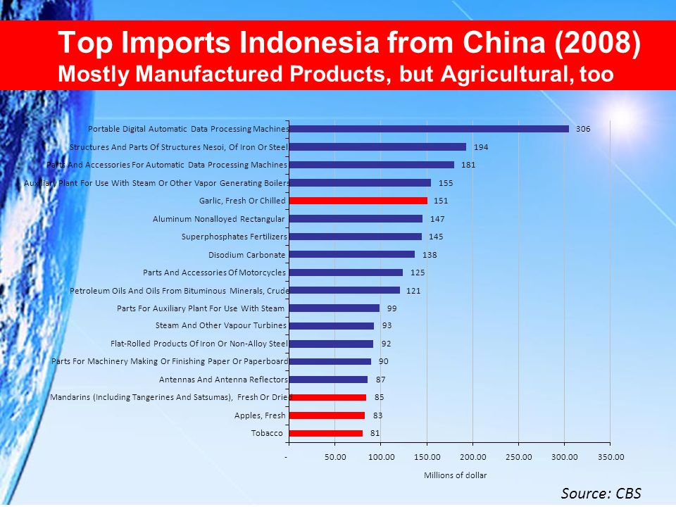 Top Imports Indonesia from China (2008) Mostly Manufactured Products, but Agricultural, too
