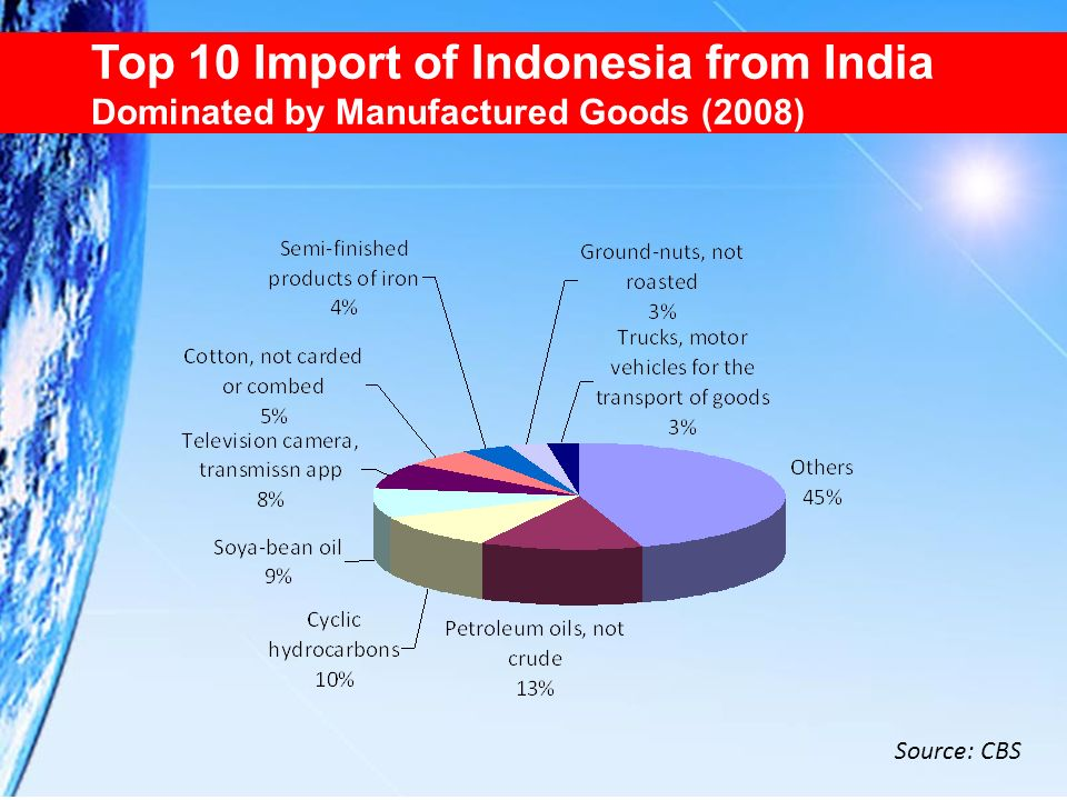 Top 10 Import of Indonesia from India Dominated by Manufactured Goods (2008)