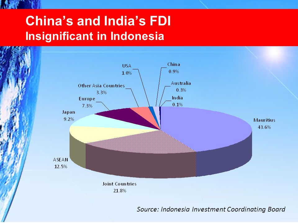 China's and India's FDI Insignificant in Indonesia
