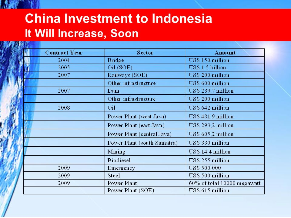 China Investment to Indonesia It Will Increase, Soon