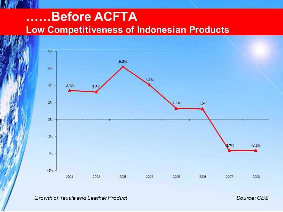 ……Before ACFTA Low Competitiveness of Indonesian Products