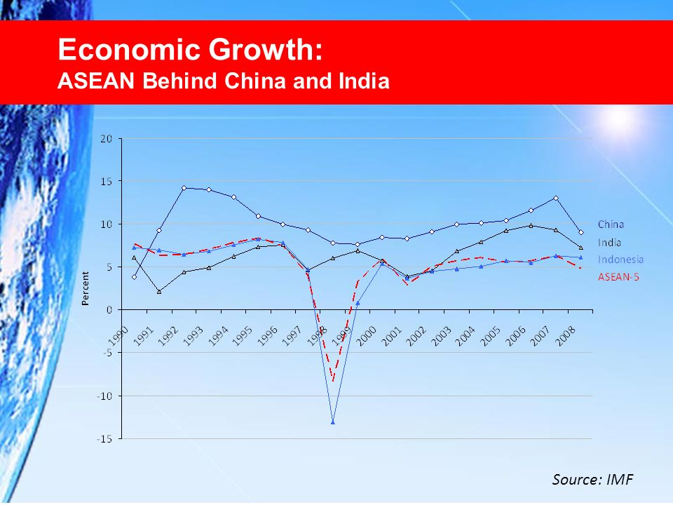 Economic Growth: ASEAN Behind China and India