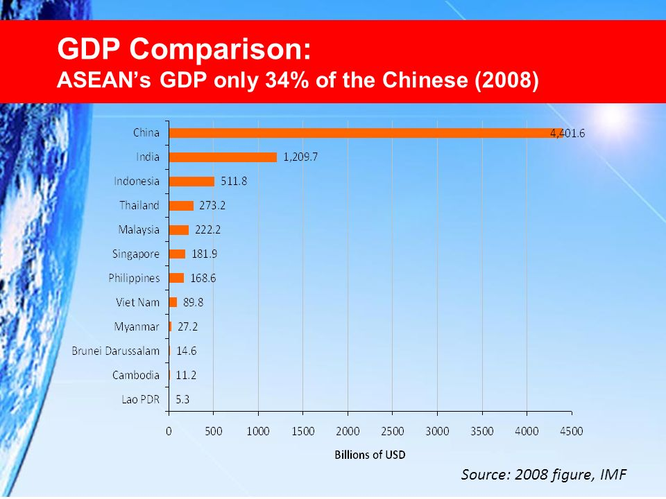 GDP Comparison: ASEAN's GDP only 34% of the Chinese (2008)