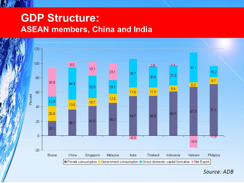 GDP Structure: ASEAN members, China and India