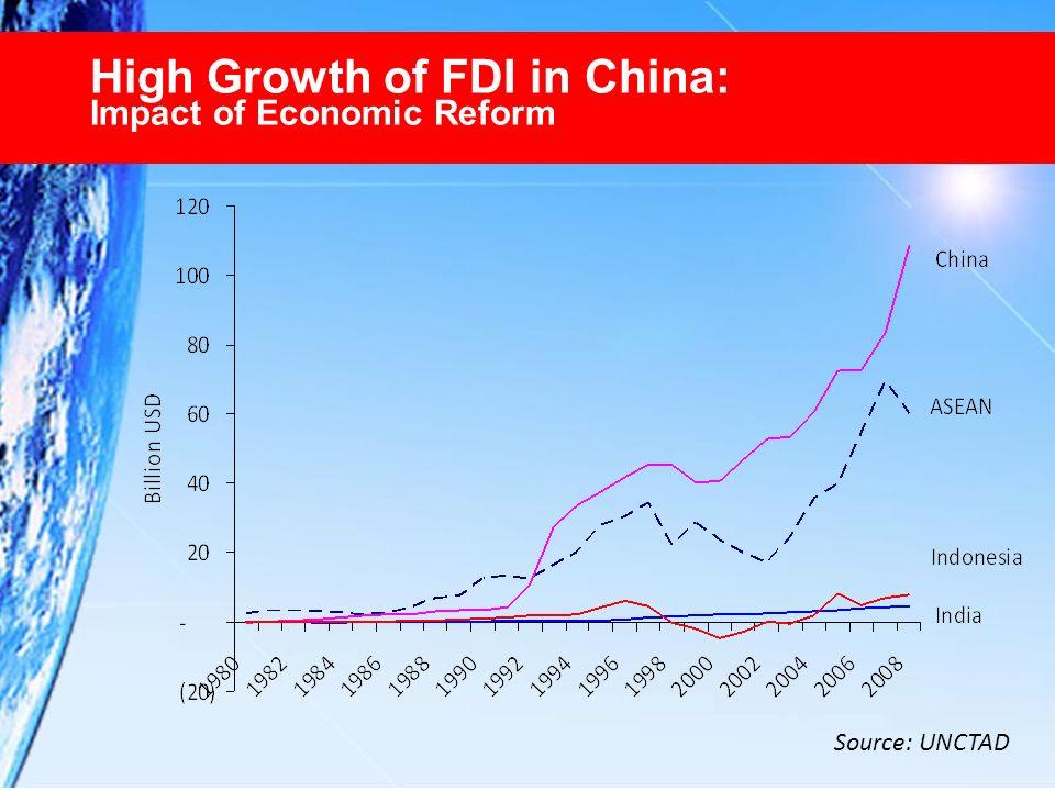 High Growth of FDI in China: Impact of Economic Reform