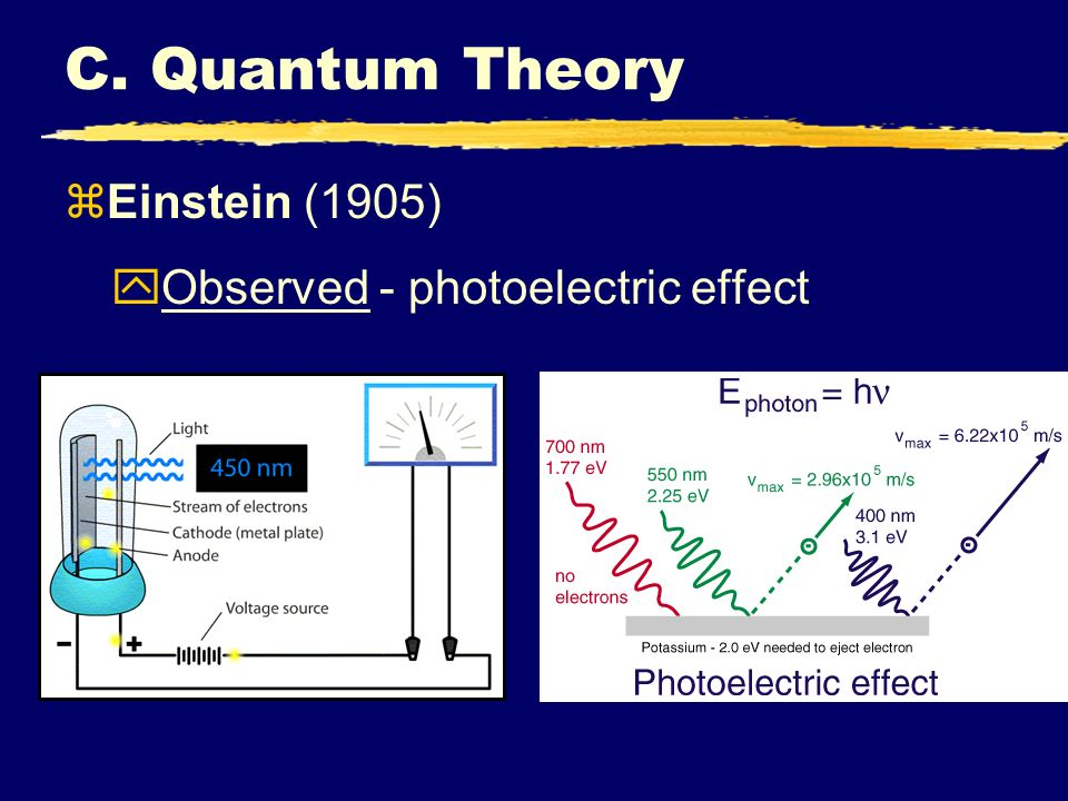 C. Quantum Theory Einstein (1905) Observed - photoelectric effect