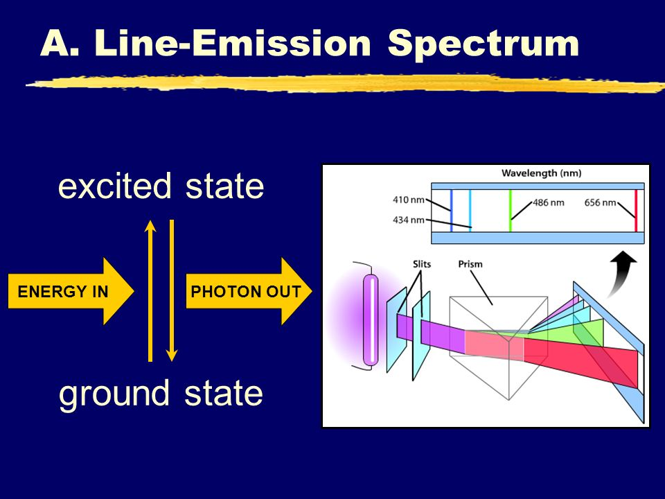 A. Line-Emission Spectrum